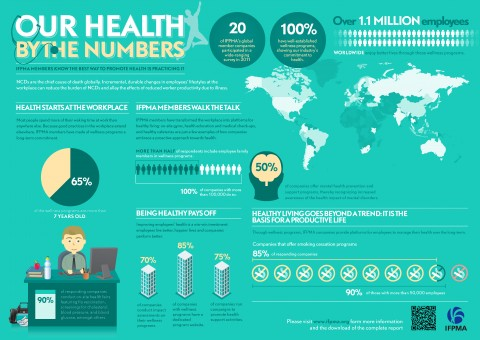 Health by the Numbers shows the research-based pharmaceutical industry 'walks the talk' on health promotion