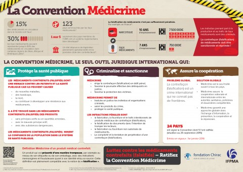 La convention Médicrime – infographic