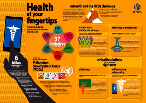 The research-based pharmaceutical industry and mHealth