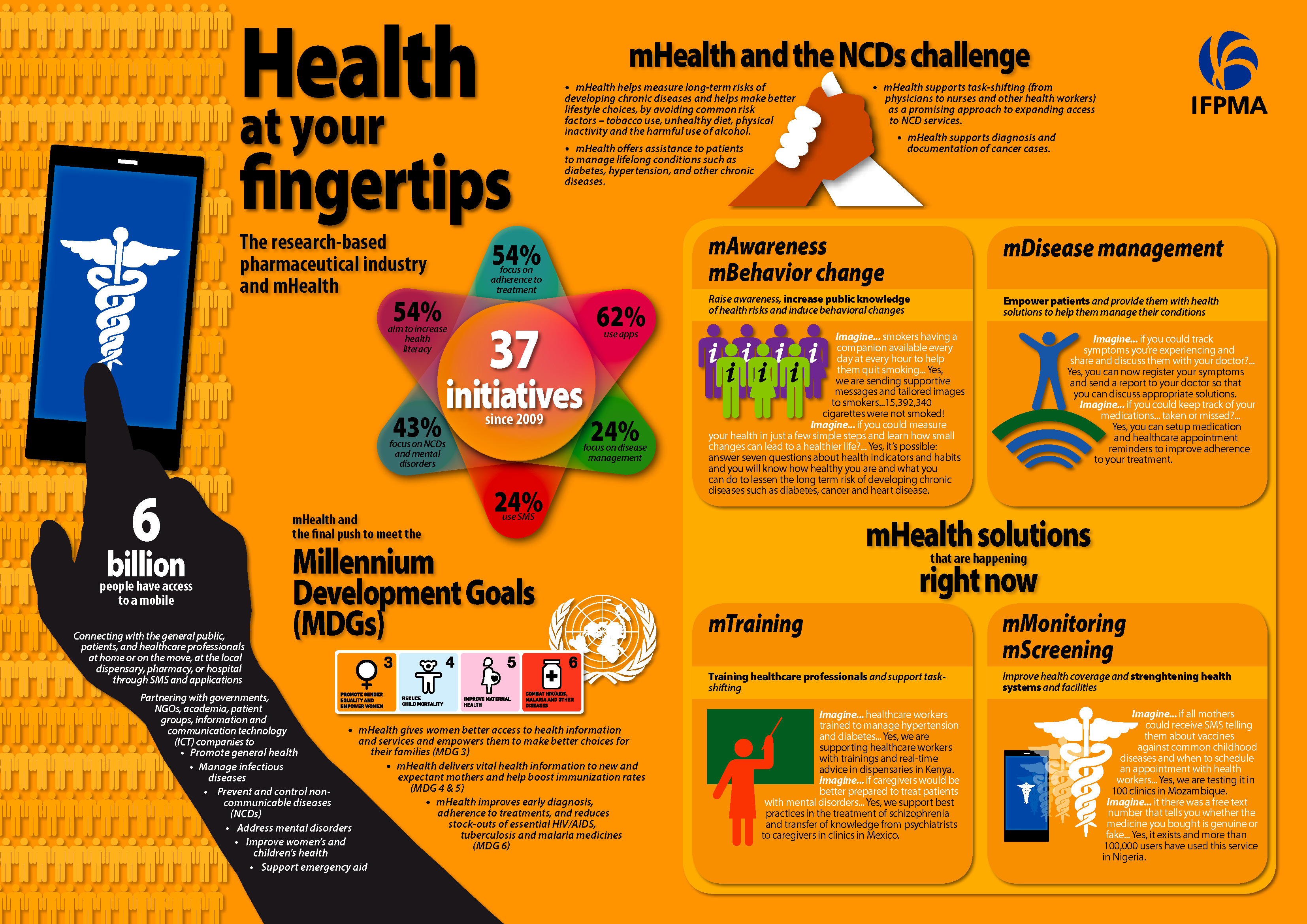 IFPMA_Health_at_your_fingertips_Infographic_A3