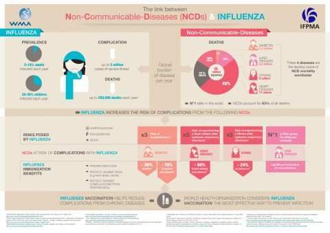 NCDs & influenza infographic
