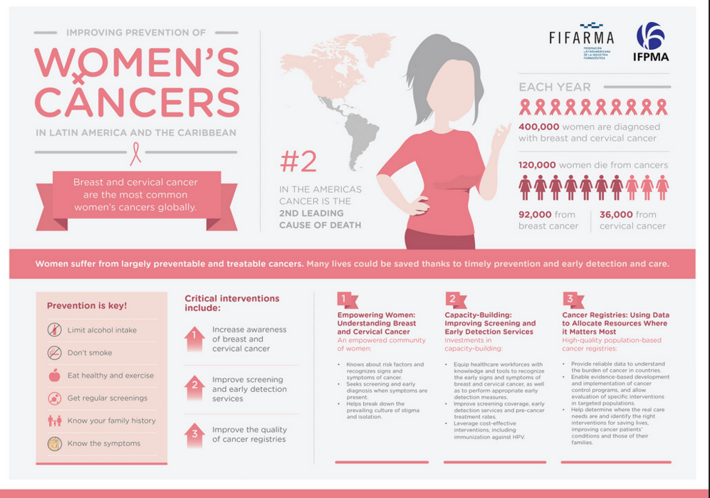 Improving Prevention of Women's Cancers