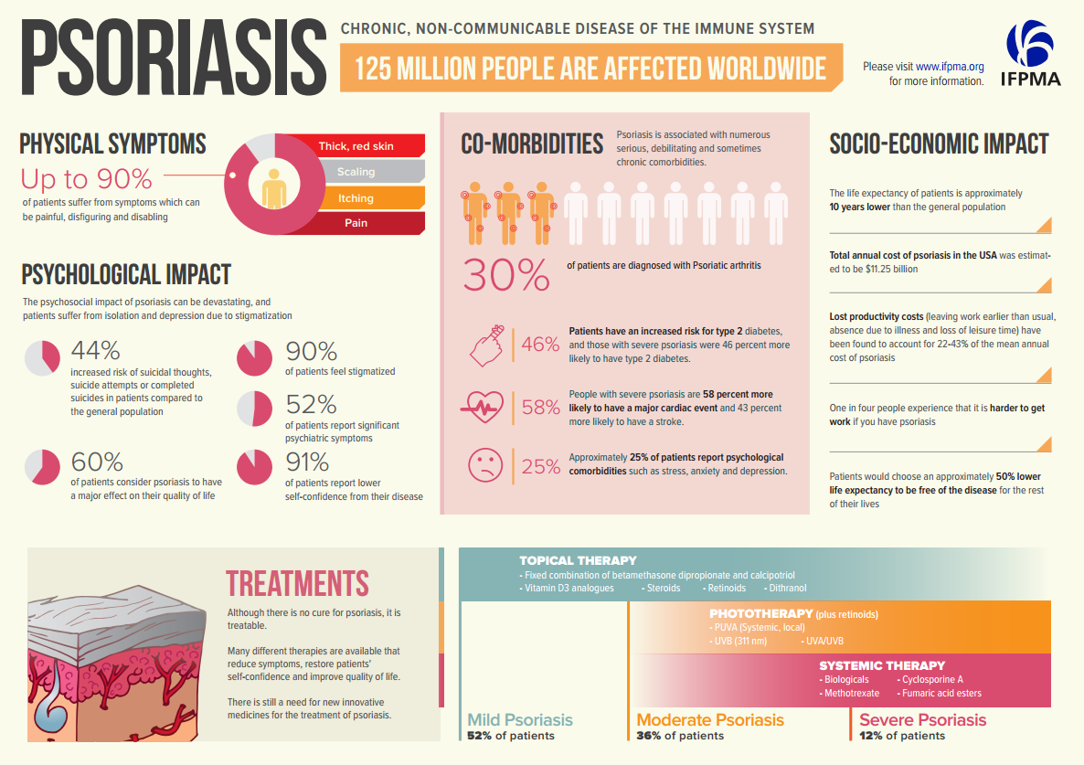 Psoriasis_Infographic_May2014_image