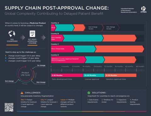 Supply Chain Post-Approval Change