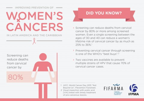 2) Did you know? Improving prevention of women's cancers in Latin America and The Caribbean