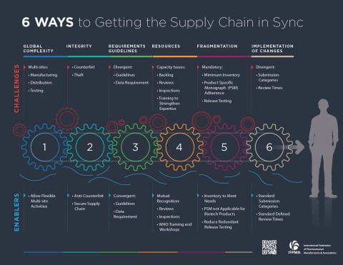 6 ways to getting the supply chain in sync