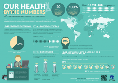 Health by the numbers: results of the 2011 IFPMA wellness survey