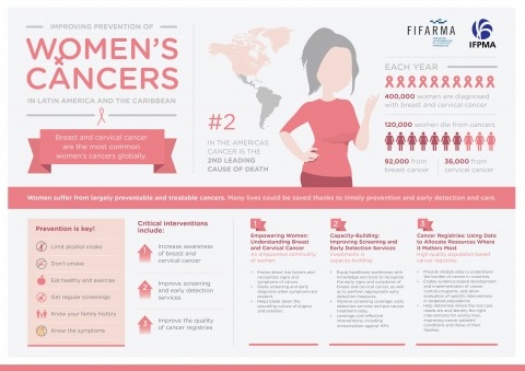 Improving prevention of women's cancers in Latin America and The Caribbean