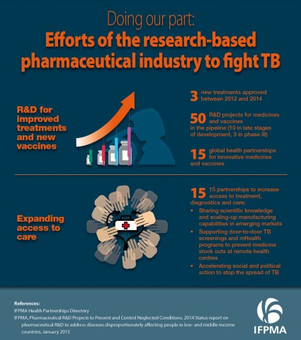 Doing our part: Efforts of the research-based pharmaceutical industry to fight TB
