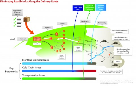 Eliminating roadblocks along the delivery route