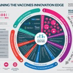 Maintaining the vaccines innovation edge