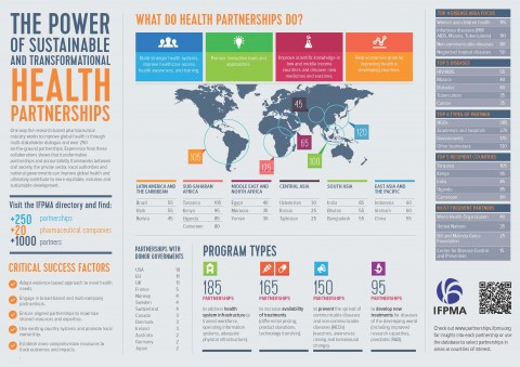 IFPMA health partnership infographic