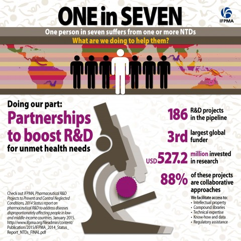 Doing our part: Partnerships to boost R&D for unmet medical needs