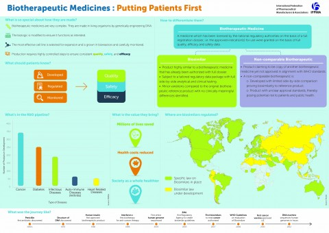 Biotherapeutics medicines: Putting patients first infographic