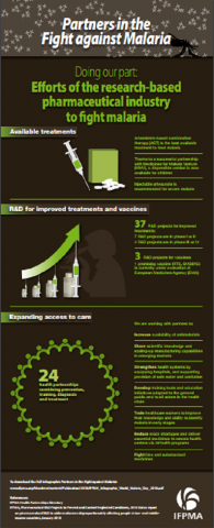 Partners in the fight against malaria: Efforts of the R&D Pharmaceutical Industry
