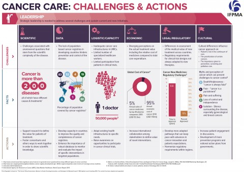 Cancer care: Challenges & actions