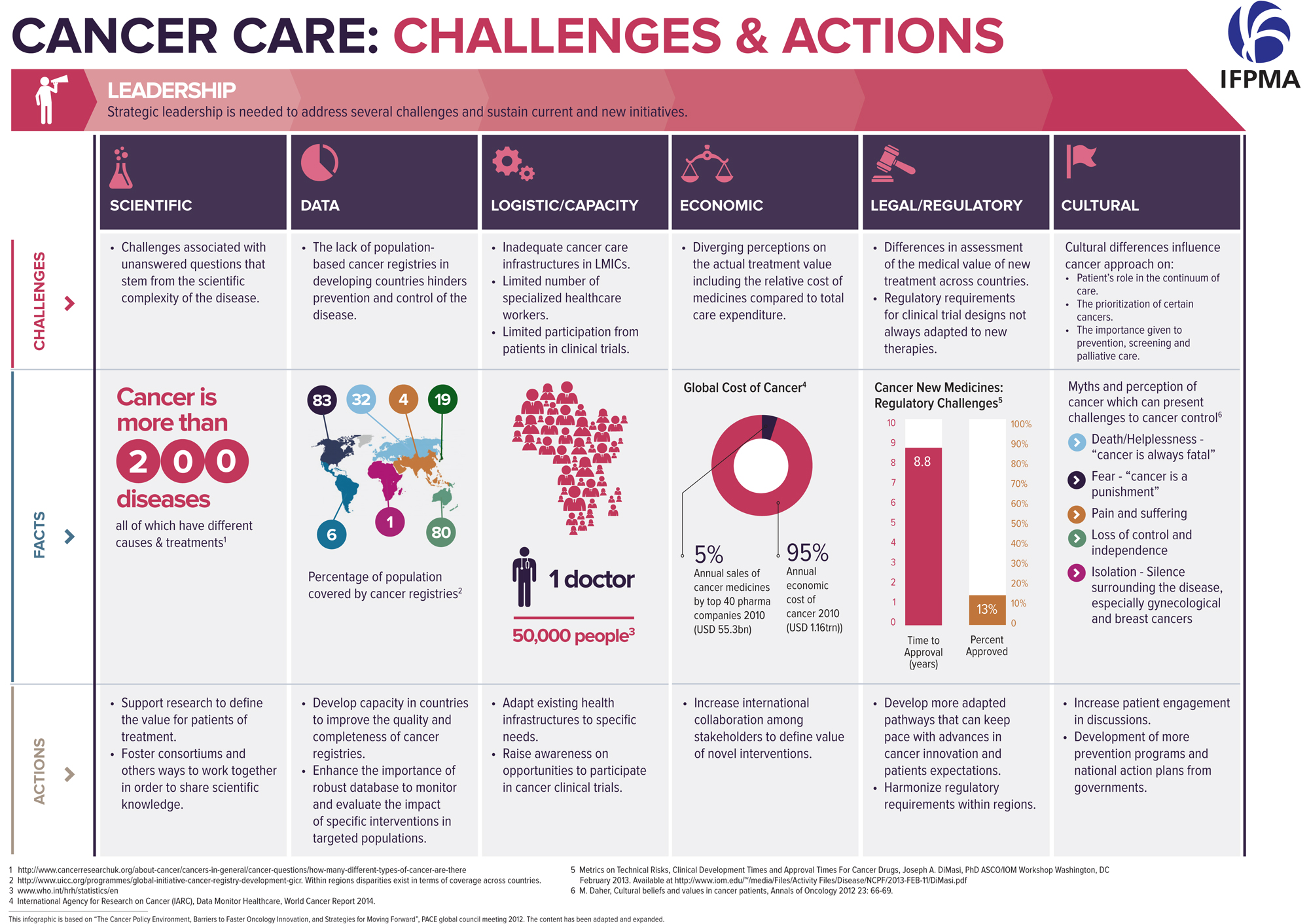 infographic-CancerCare-vF