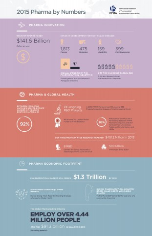 infographic-IFPMA 2015 Pharma by numbers