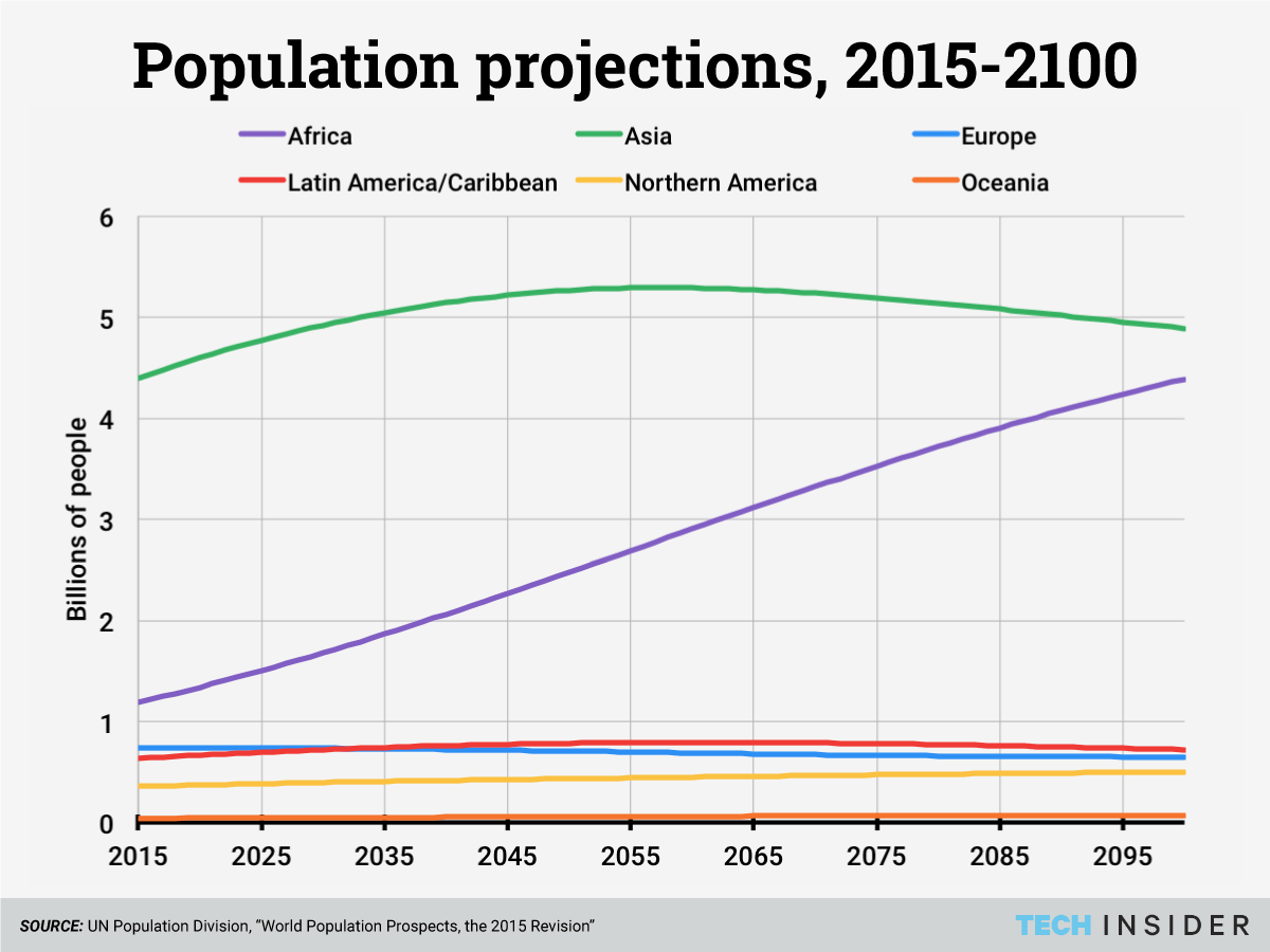 us population growth projections Us census bureau us department of commerce making population projections starting population births and immigrants deaths and natural increase net international migration natural increase (births - deaths) and net international migration: 2012 to 2060 net international migration is.
