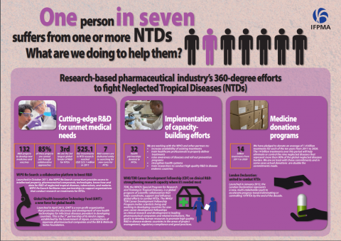 Research-based pharmaceutical industry 360-degree efforts to fight Neglected Tropical Diseases (NTDs) 2013