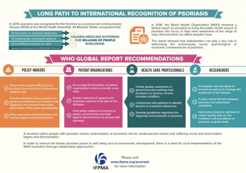 Psoriasis infographic back