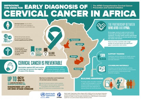 WHO AFRO IFPMA Partnership on Cervical Cancer