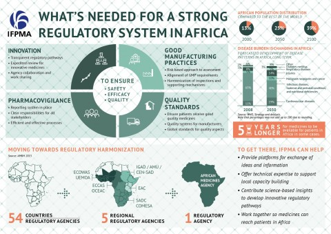 What's needed for a strong regulatory system in Africa