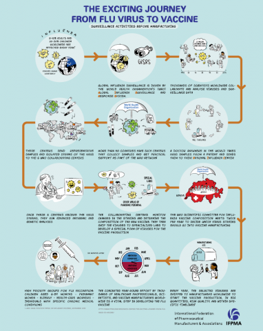 The Exciting Journey from Flu Virus to Vaccine- Surveillance activities