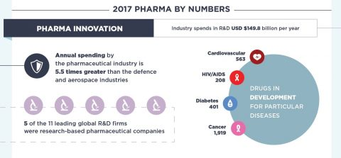 Infographic - Pharma by Numbers