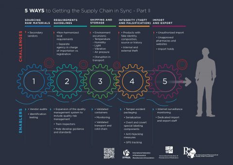 5 Ways to Getting the Supply Chain in Sync