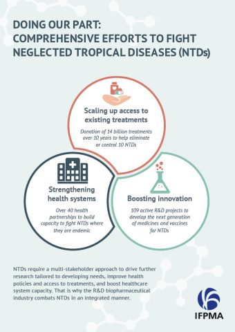 Doing our part: Comprehensive efforts to fight Neglected Tropical Diseases (NTDs)