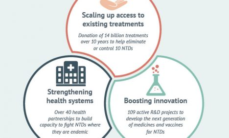 doing-our-part-comprehensive-efforts-to-fight-neglected-tropical-diseases-ntds