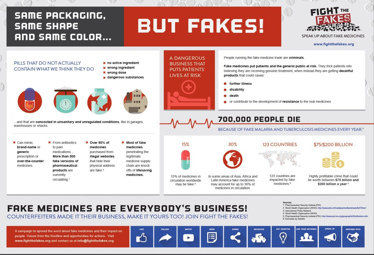 Fight the Fakes Infographic - Same Packaging, Same Shape and Same Color... But Fakes!