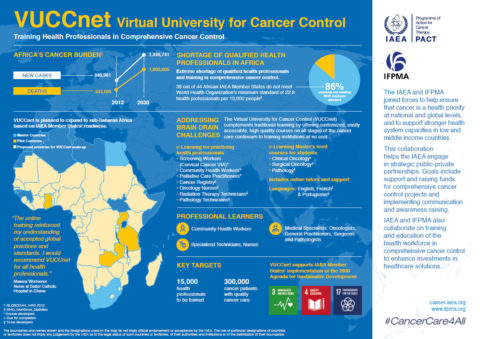IFPMA and IAEA – VUCC Virtual University for Cancer Control