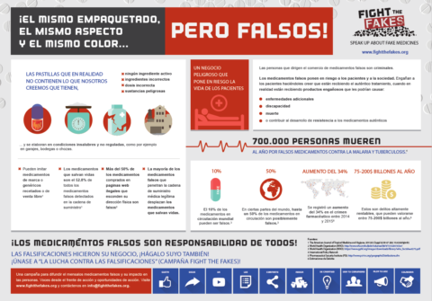 Fight the Fakes Infographic - Same Packaging, Same Shape and Same Color... But Fakes! (Spanish Version)