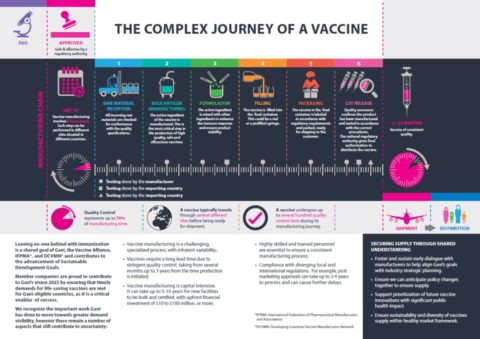 Infographic - The Complex Journey of a Vaccine