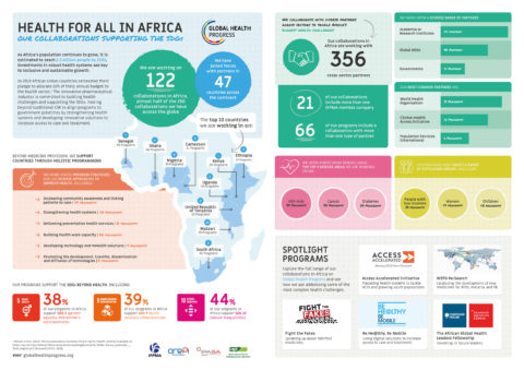 Health for All in Africa - Our collaborations supporting the SDGs
