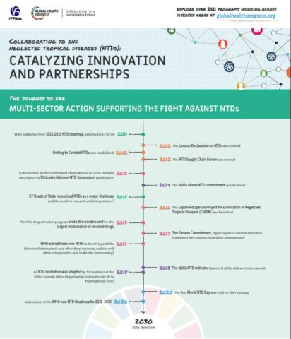 Collaborating to end Neglected Tropical Diseases (Infographic)